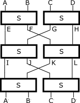 Three layers of S-boxes with byte swaps between